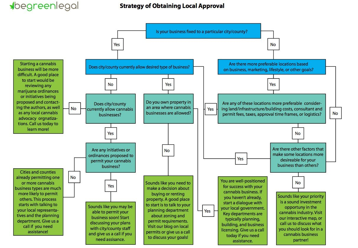 strategy of obtaining local approval